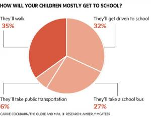 walking to school stats in canada